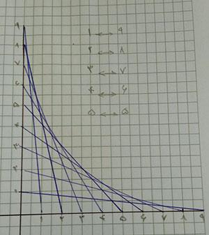 رسم-نمودار-هندسی